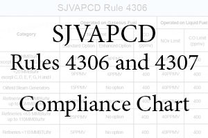 SJVAPCD 4306-4307 Compliance Chart