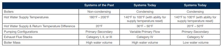 boilers condensing