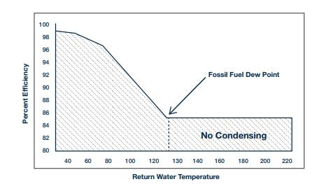condensing boiler
