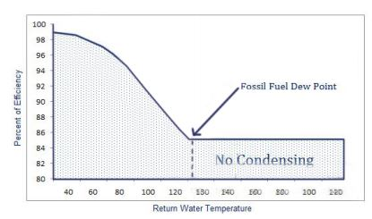 Boiler Efficiency vs Return Water Temperature
