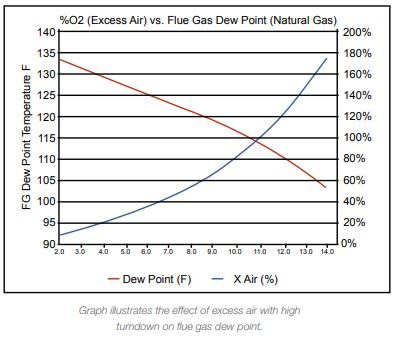 Excess Air with High Turndown on Flue Gas Graph