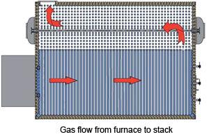 Steam Boiler Optimization