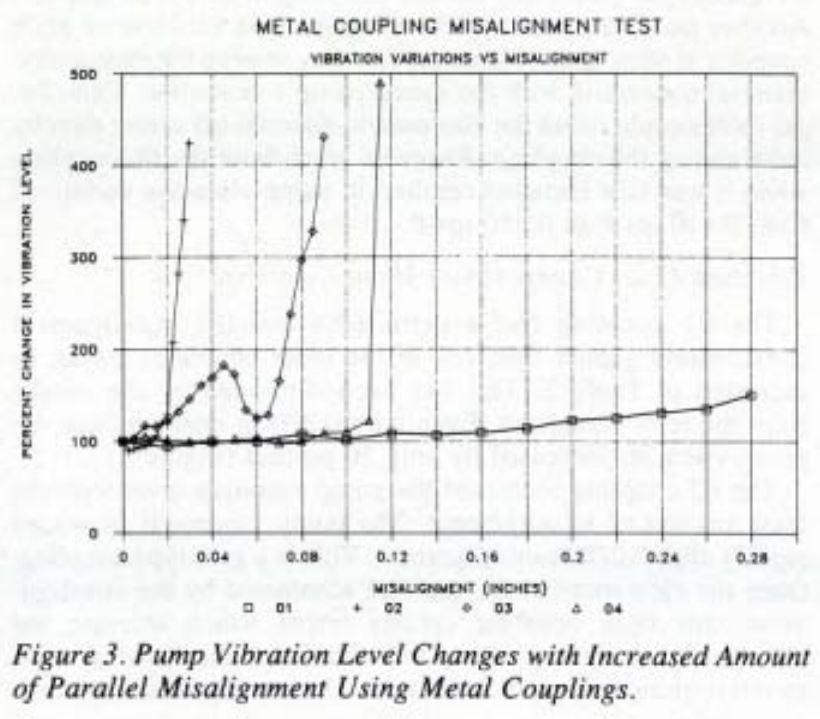 pump coupling