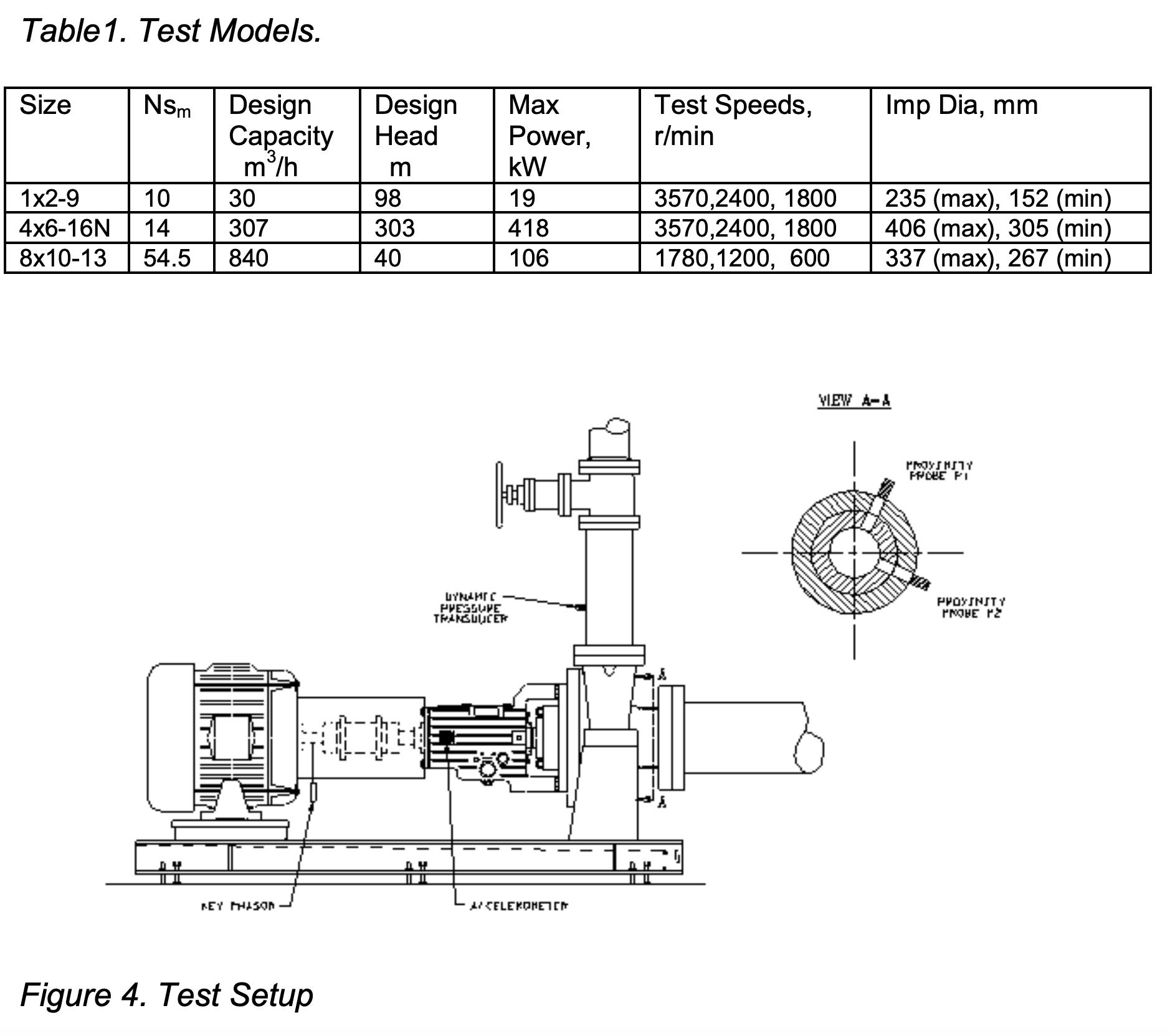 API Single Stage Pumps
