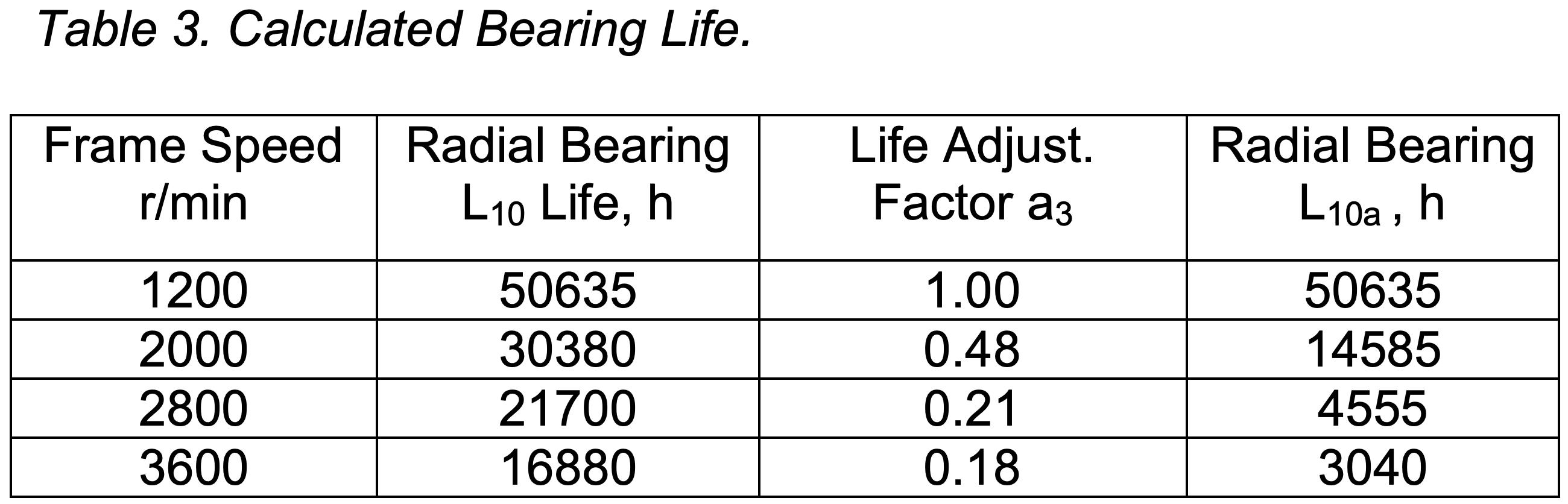 Calculating Bearing Life