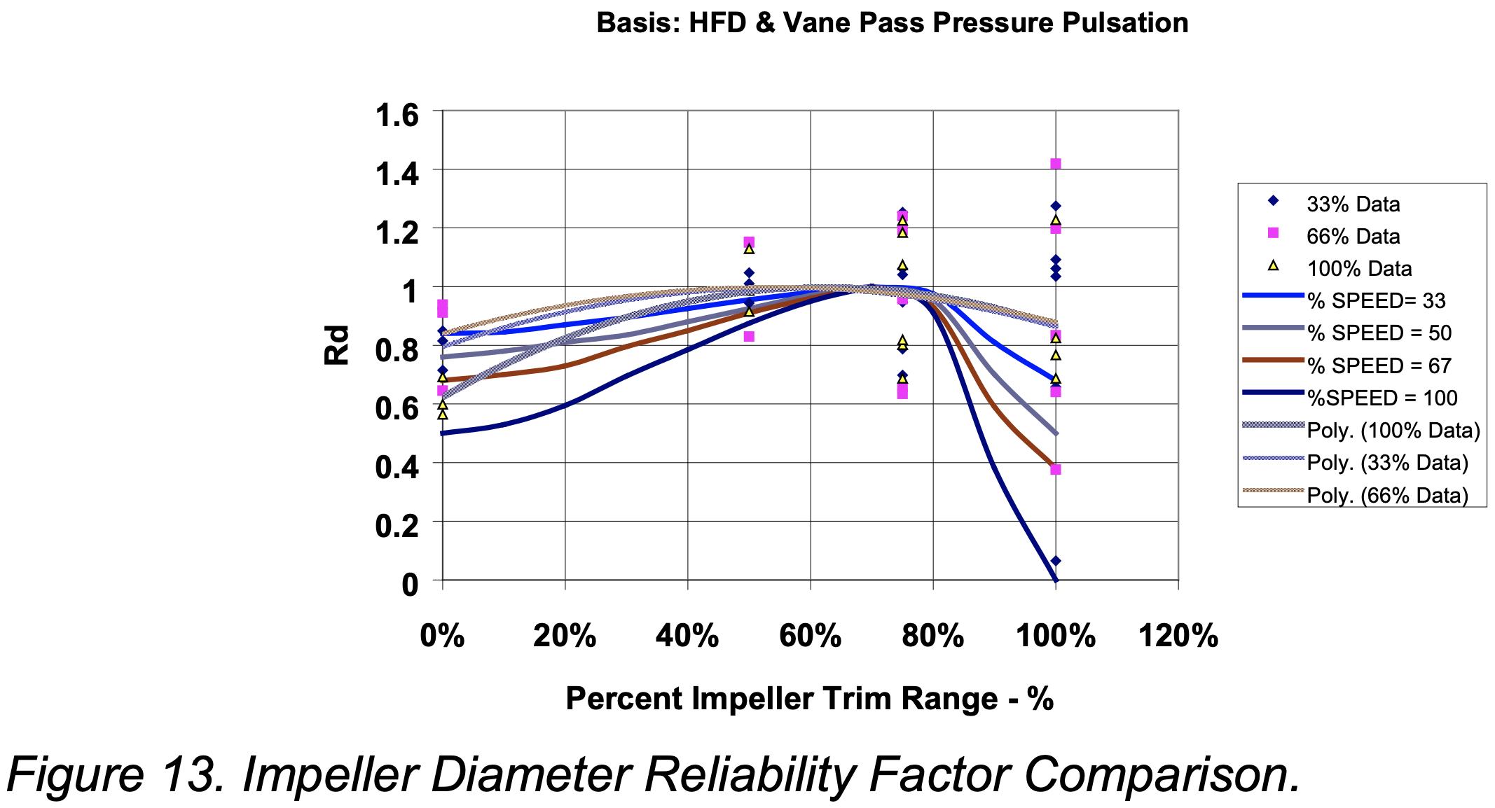 Impeller Diameter Reliability Chart