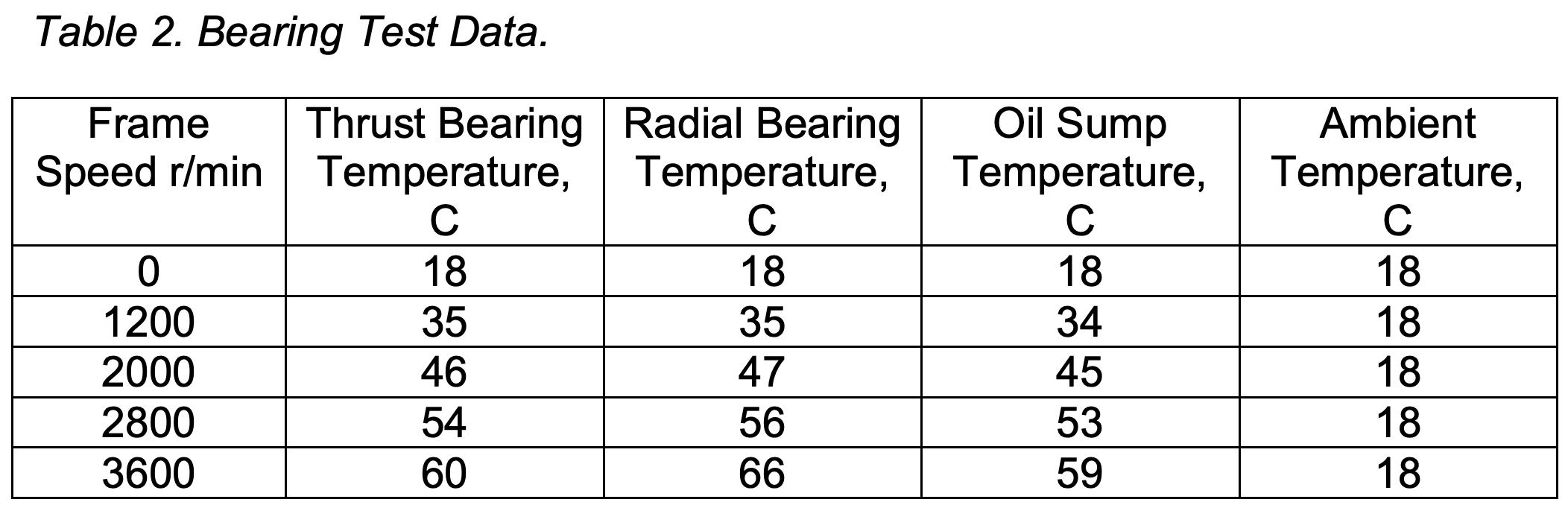 Increased Bearing Temperature