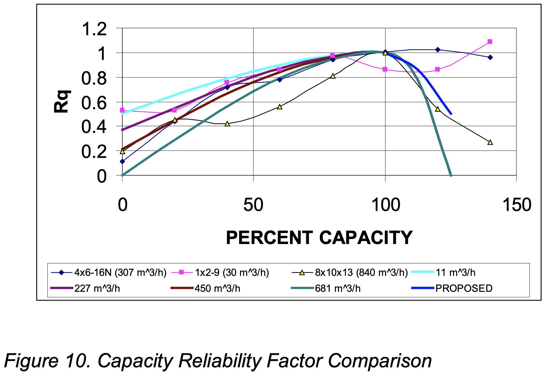 Pump Capacity Chart