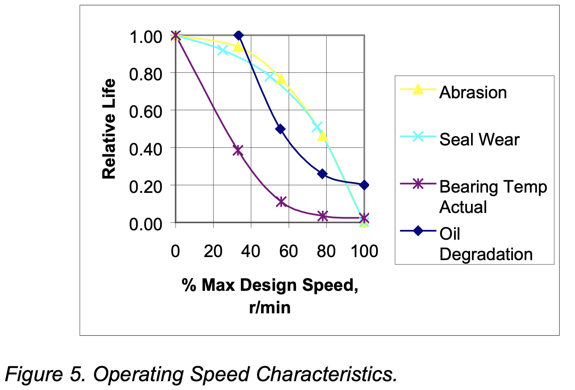 Pump Operating Speed