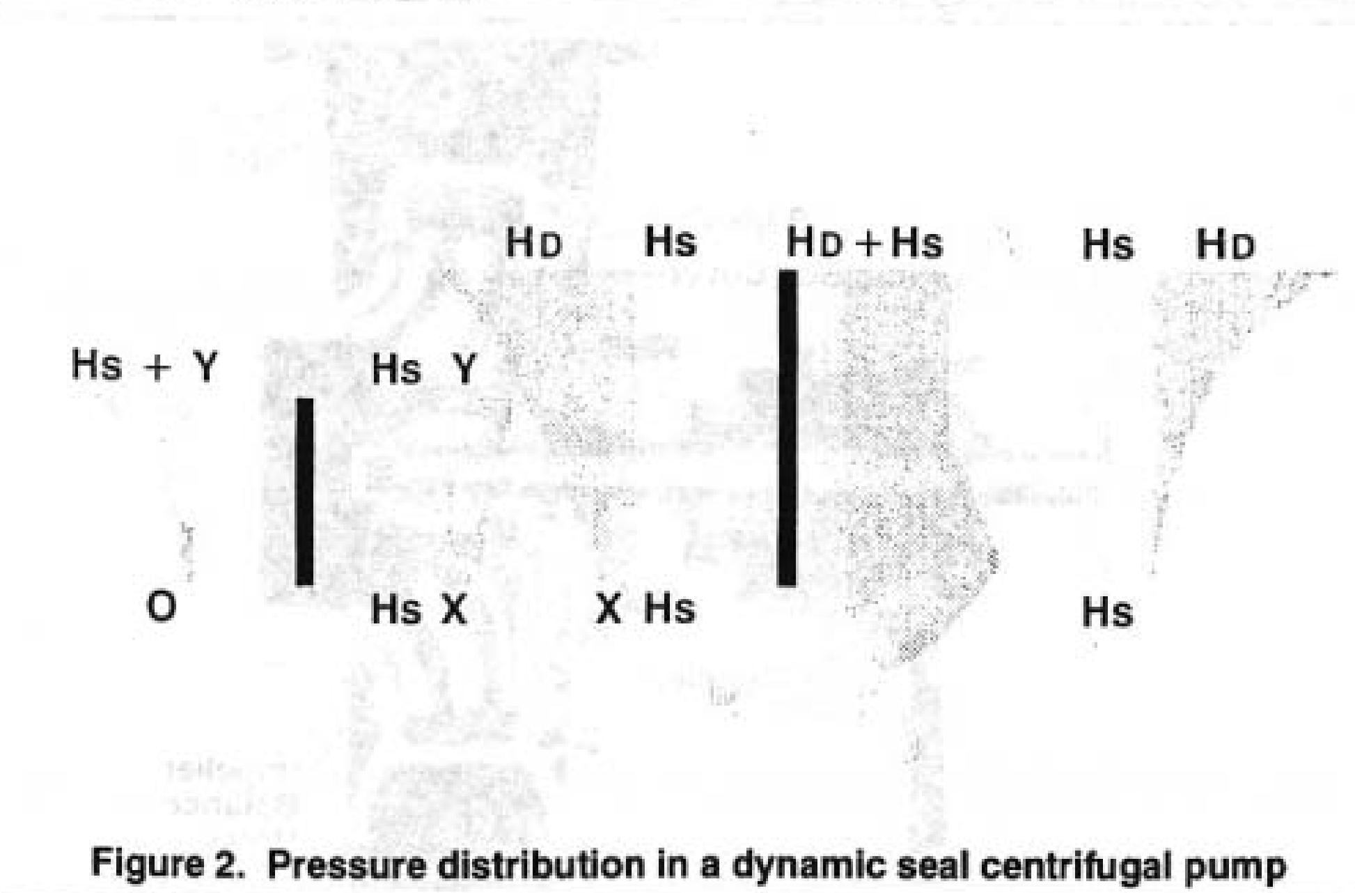 Pump Pressure Distribution in a Hydrodynamically Sealed Centrifugal Pump - figure 2