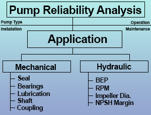 Pump Reliability Analysis