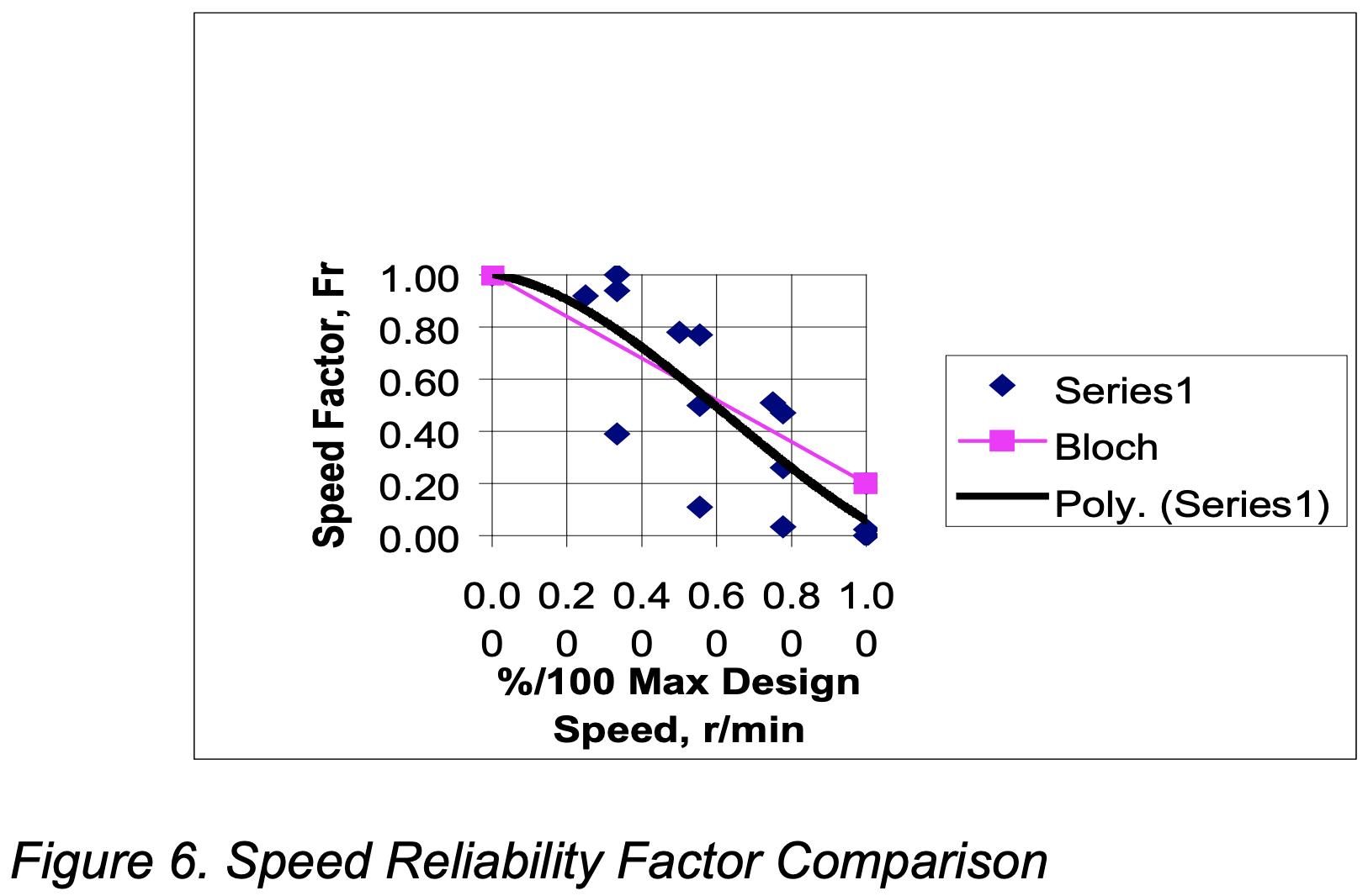 Pump Speed Chart
