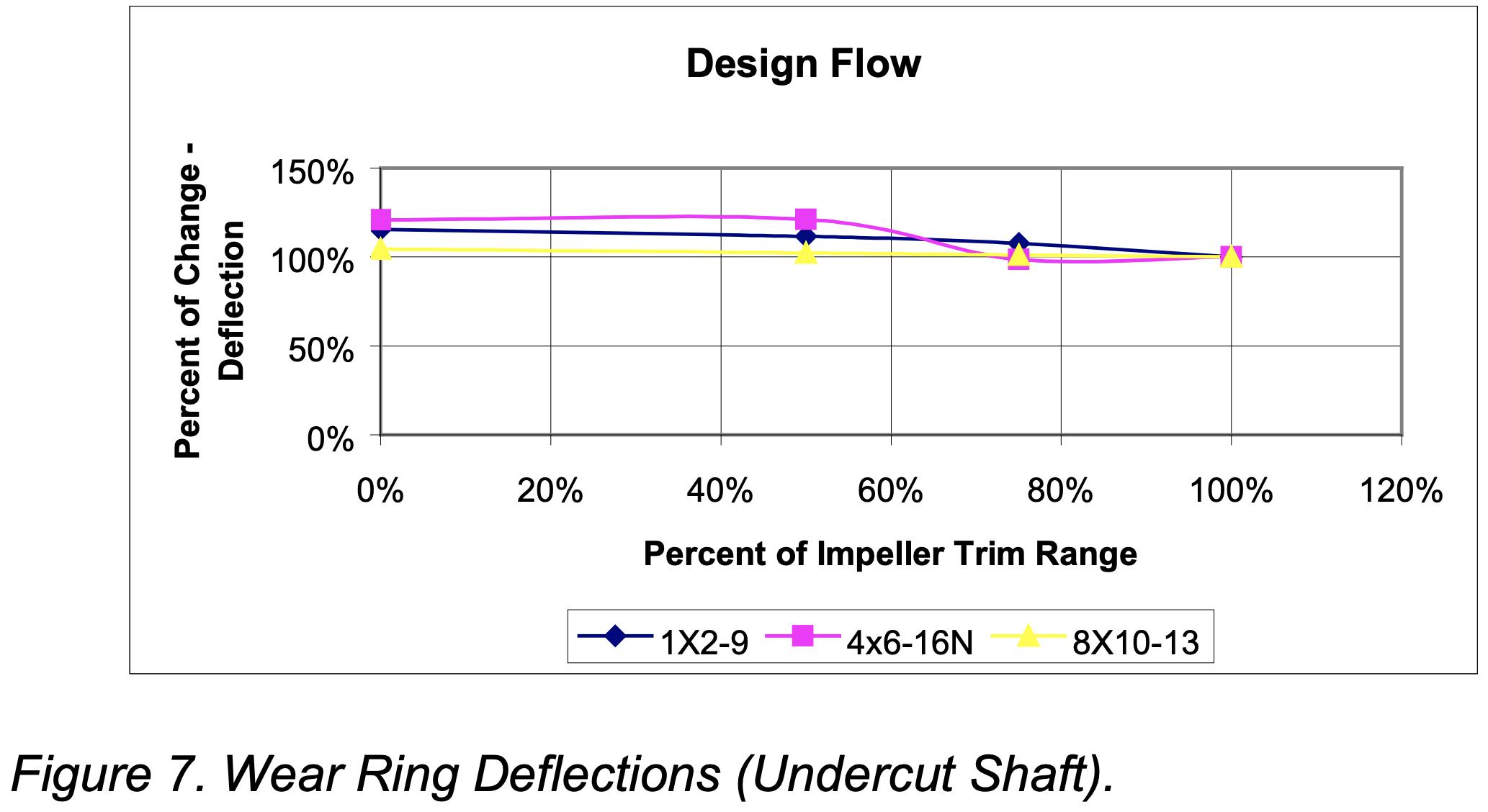 Pump Wear Ring Design Flow