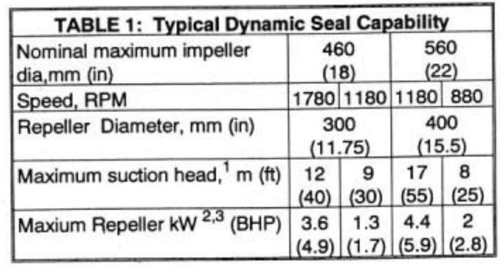Table 1 - Typical Dynamic Seal Capability