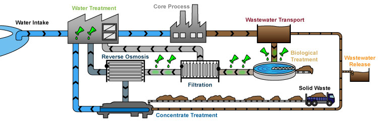 Water Reuse Process