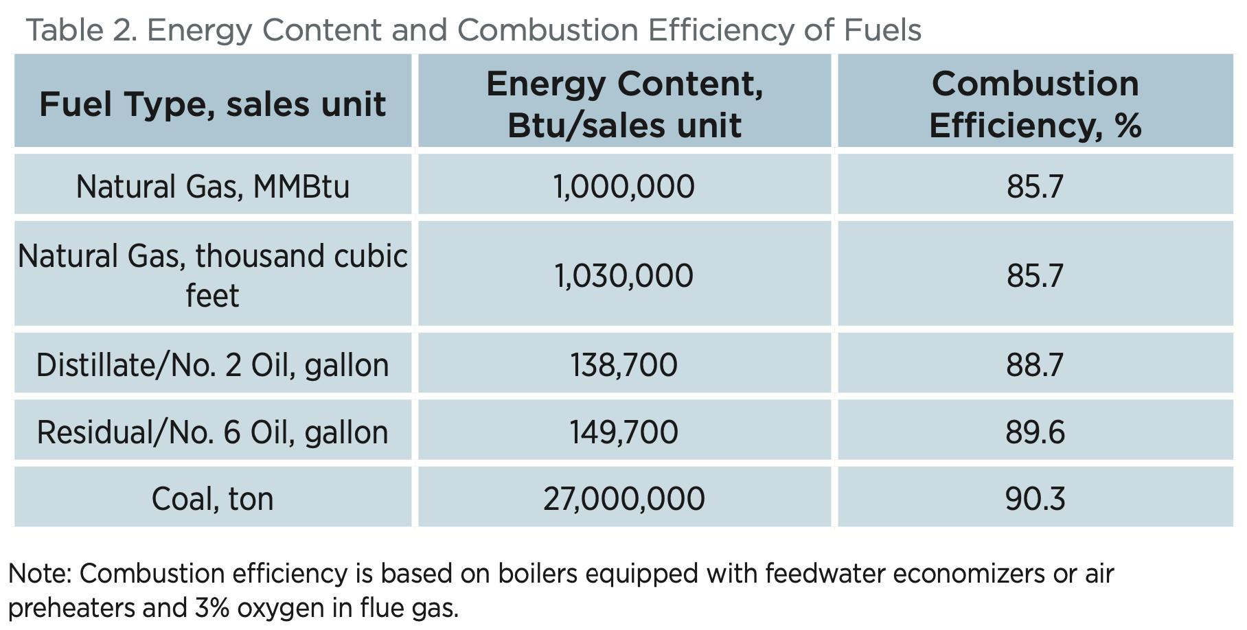 Boiler Steam Cost