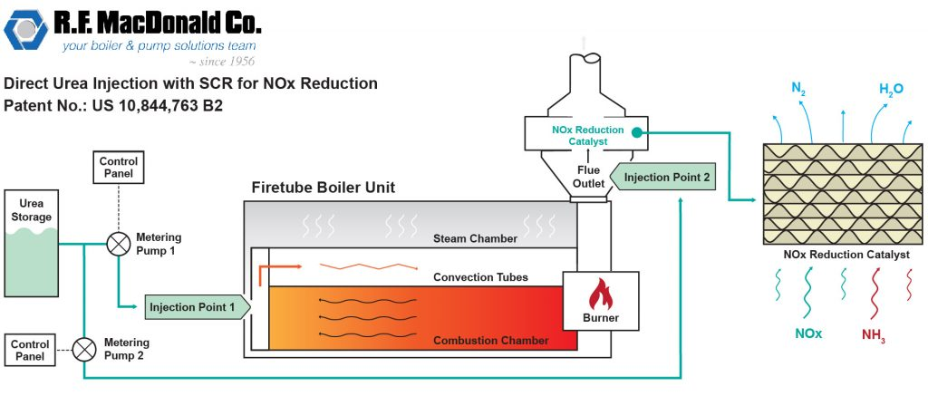 Boiler NOx Emissions Reduction with SCR