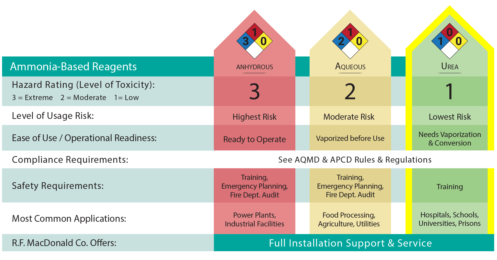Boiler Safety with Ammonia and SCR Chart