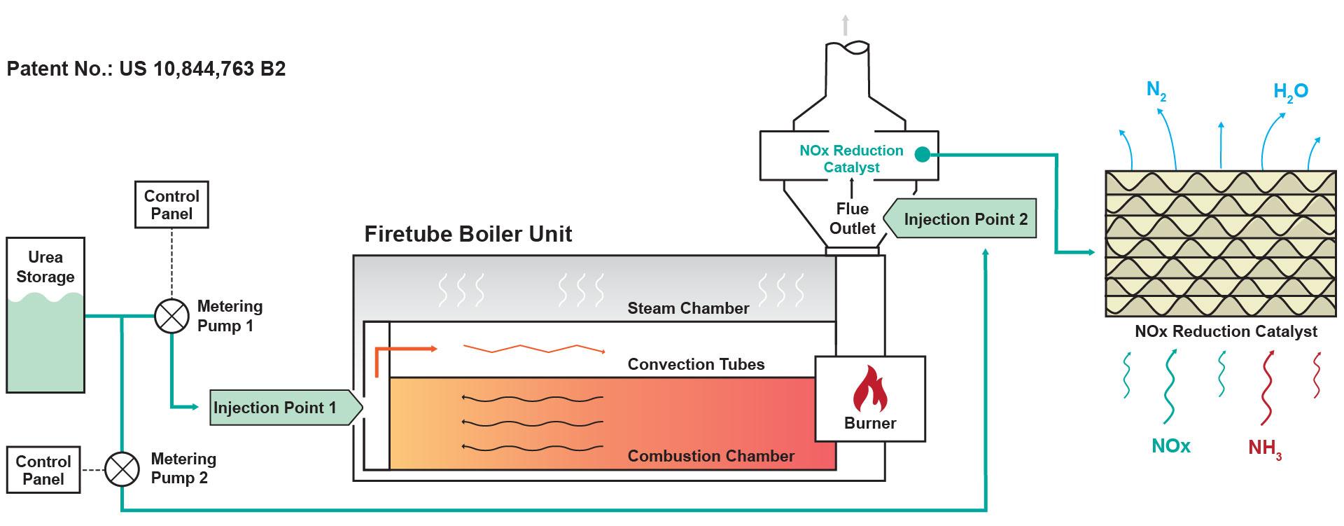 Boiler SCR Urea Patent