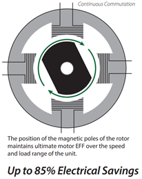 ECM-Motor-on-High-Efficiency-Circulator