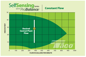self-sensing-pumps-constant-flow