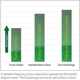 self-sensing-pumps-energy-efficiency-chart