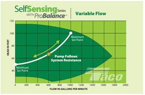 self-sensing-pumps-variable-flow