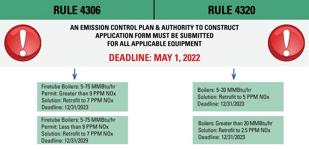 SJVAPCD-Compliance-Rules-4306-4320