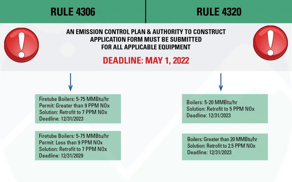 SJVAPCD-Compliance-Rules-Chart-Flyer